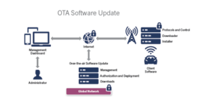 Over-the-Air software update diagram